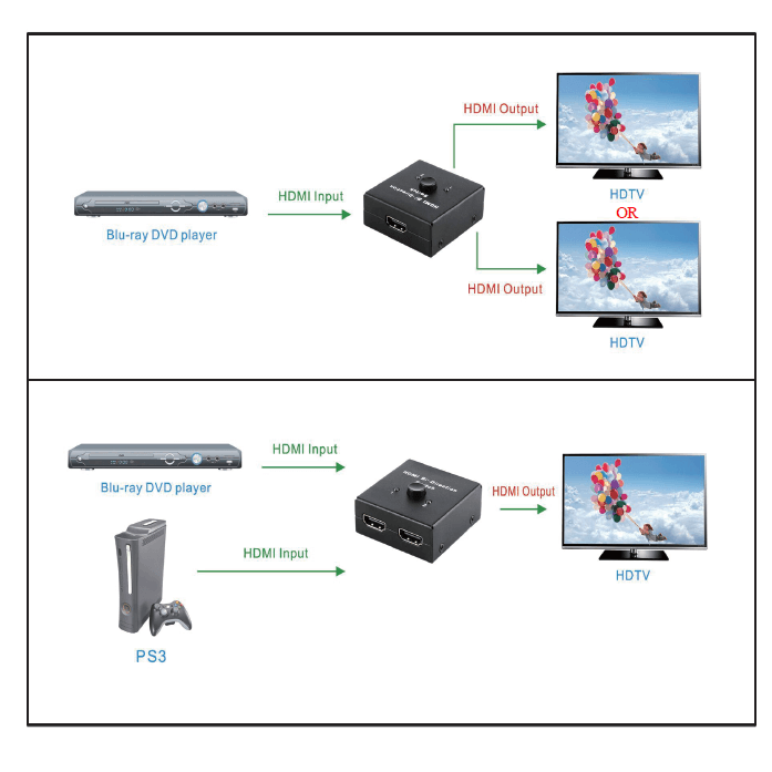 GV-SP1237 2 Ports Bi-directional HDMI Switch