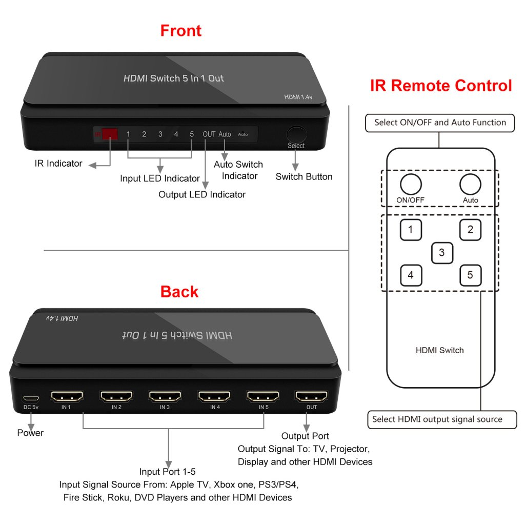 GV-S501B 5 Ports HDMI Switch